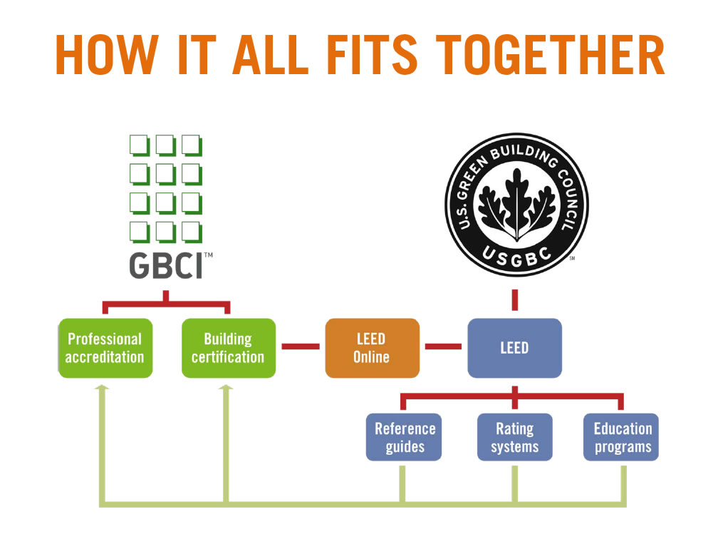 Leed accreditation usgbc gbci explained everblue training for What is leed