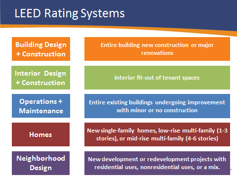 Leed rating systems explained everblue training for What is leed