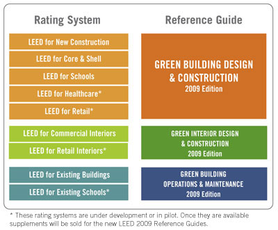 Design is always greener on the inside leed basics for Benefits of leed