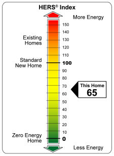 RESNET Home Energy Rating System