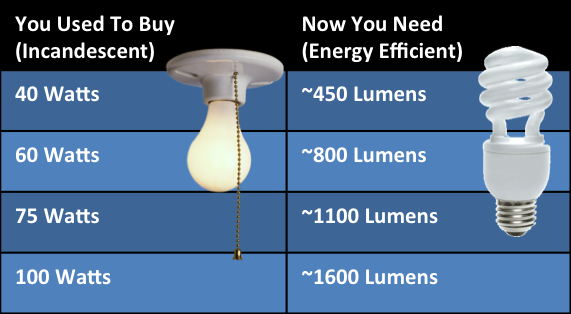 Watts vs Lumens Comparison